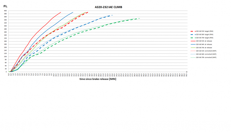 curent CLB PERF comparison A320 232 IAE.png
